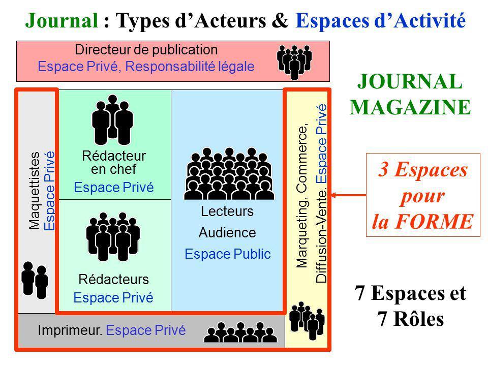 Journal : Types d'Acteurs & Espaces d'Activité