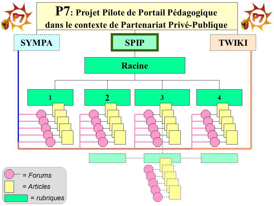 P7: Projet Pilote de Portail Pédagogique