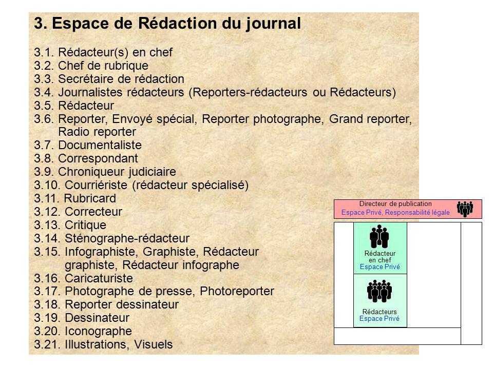 3. Espace de Rédaction du journal