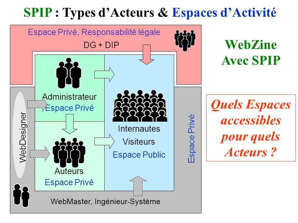 SPIP : Types d'Acteurs & Espaces d'Activité Quels Espaces accessibles