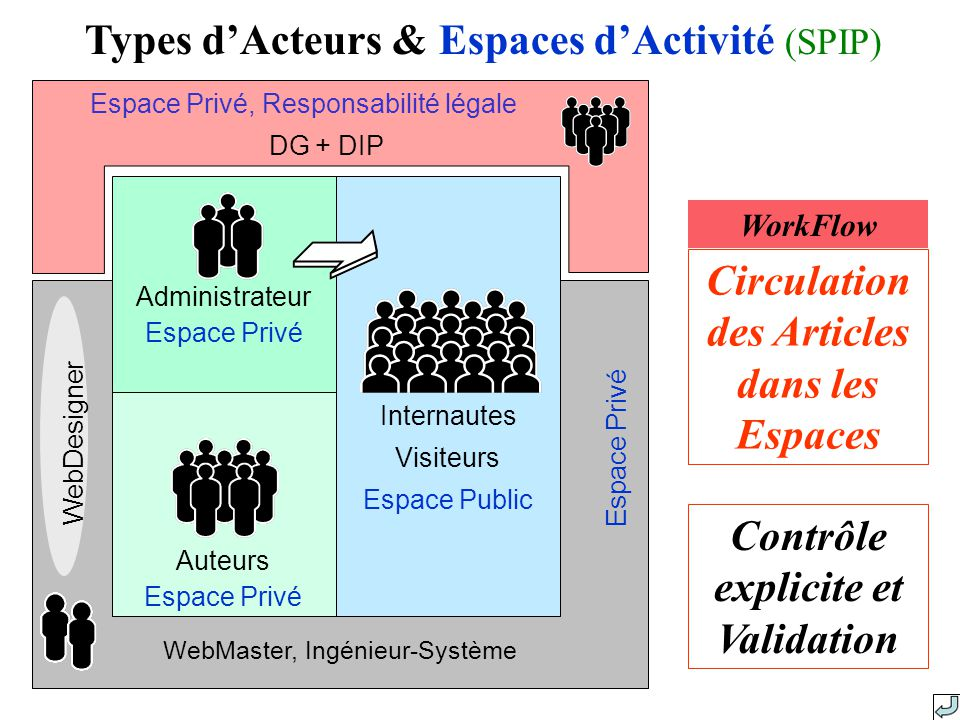 Types d'Acteurs & Espaces d'Activité (SPIP)