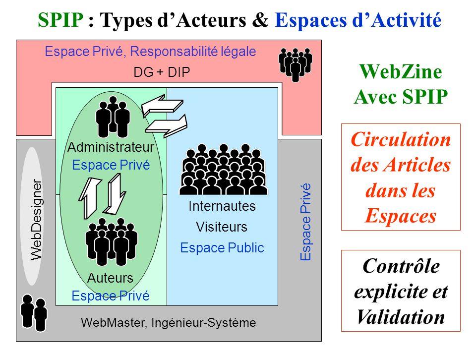 SPIP : Types d'Acteurs & Espaces d'Activité