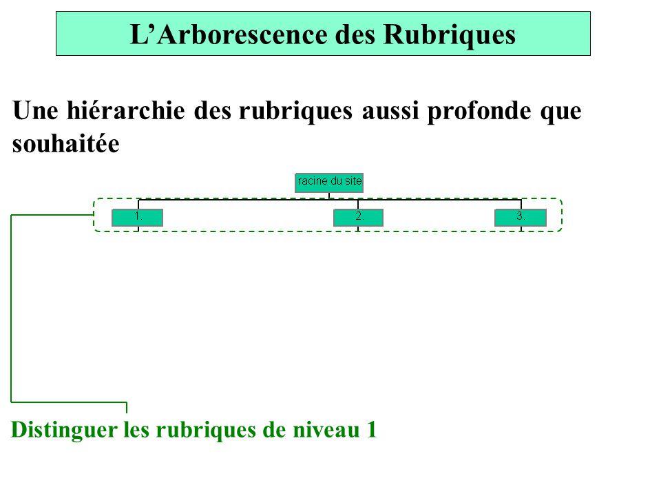L'Arborescence des Rubriques
