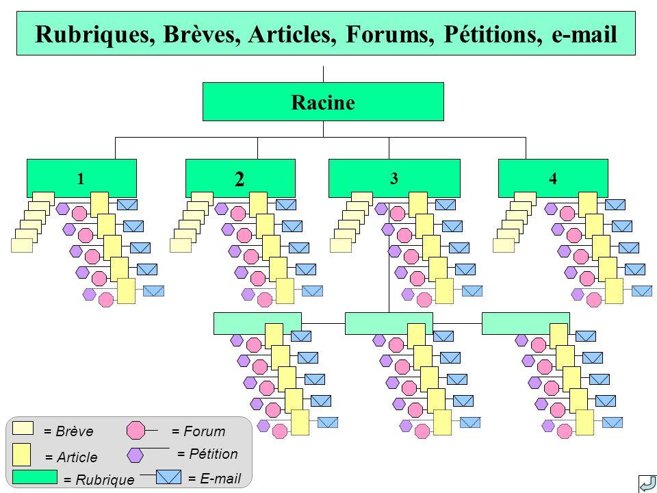Rubriques, Brèves, Articles, Forums, Pétitions, e-mail