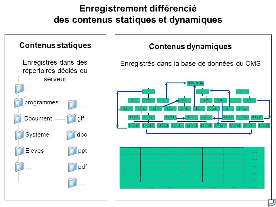 Enregistrement différencié des contenus statiques et dynamiques