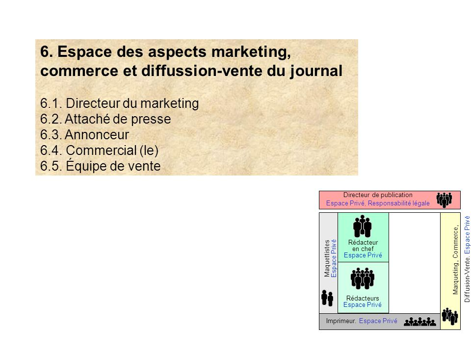 6. Espace des aspects marketing, commerce et diffussion-vente du journal
