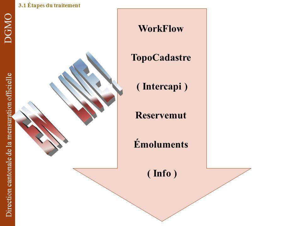 EN LIVE ! WorkFlow TopoCadastre ( Intercapi ) Reservemut Émoluments