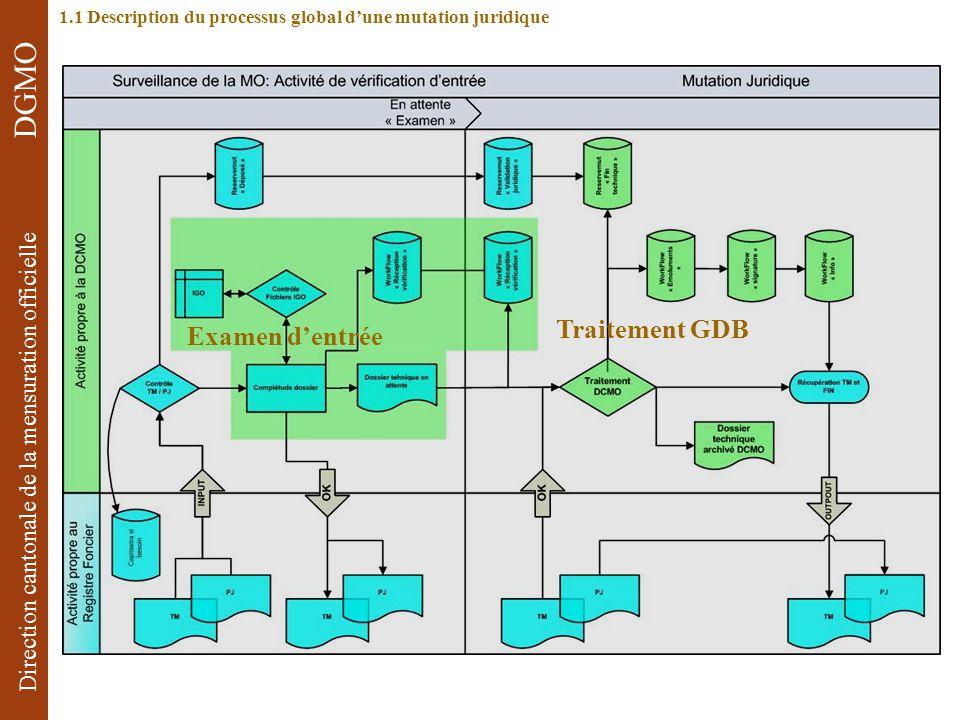 1.1 Description du processus global d'une mutation juridique