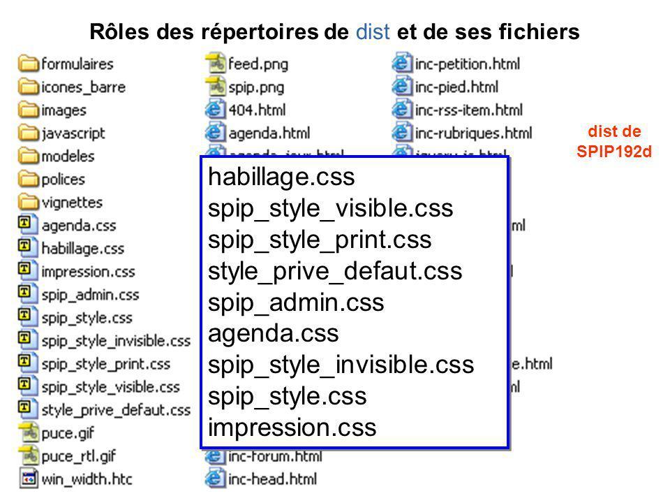 Rôles des répertoires de dist et de ses fichiers