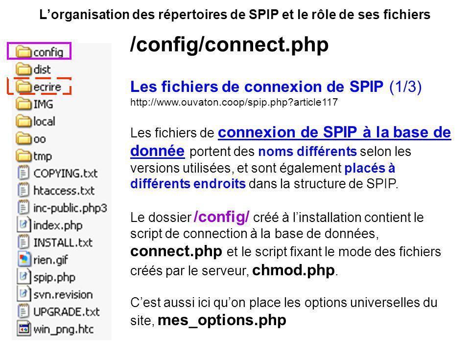 L'organisation des répertoires de SPIP et le rôle de ses fichiers