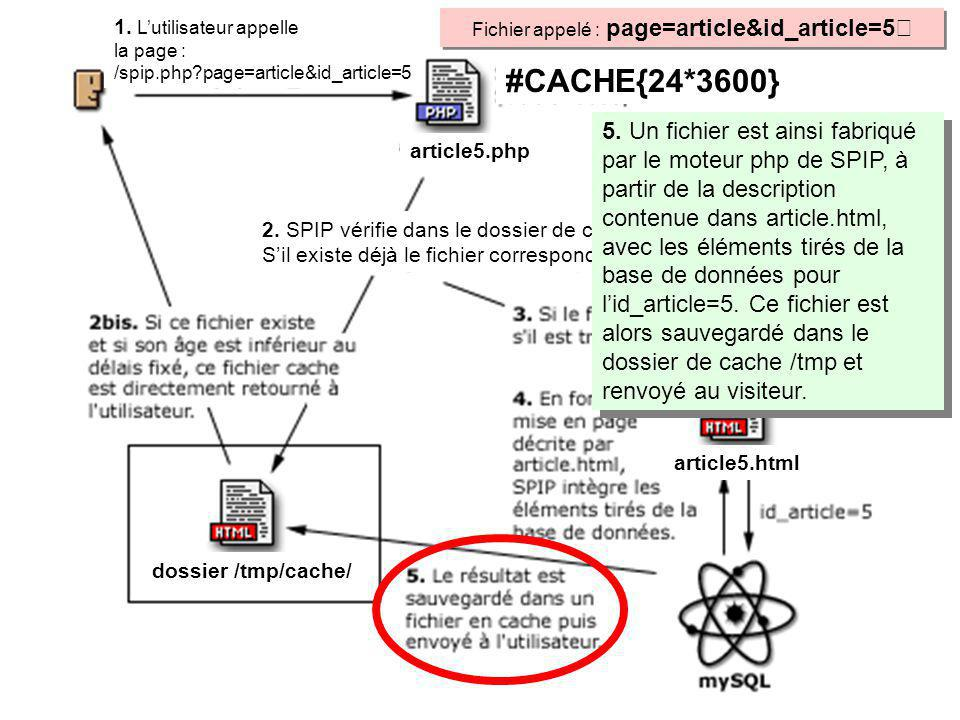 Fichier appelé : page=article&id_article=5