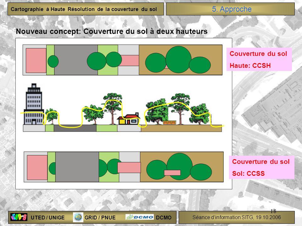 Nouveau concept: Couverture du sol à deux hauteurs