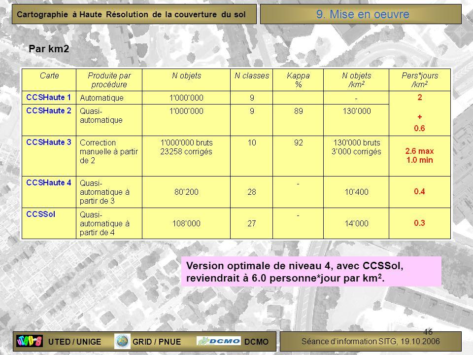 9. Mise en oeuvre Par km2 Version optimale de niveau 4, avec CCSSol,