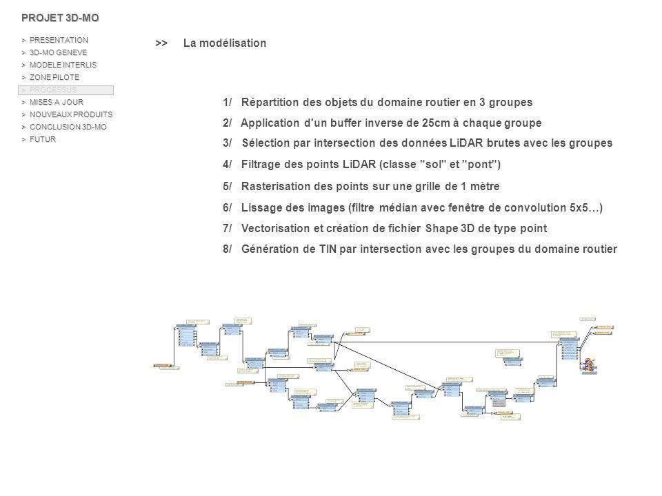 >> La modélisation