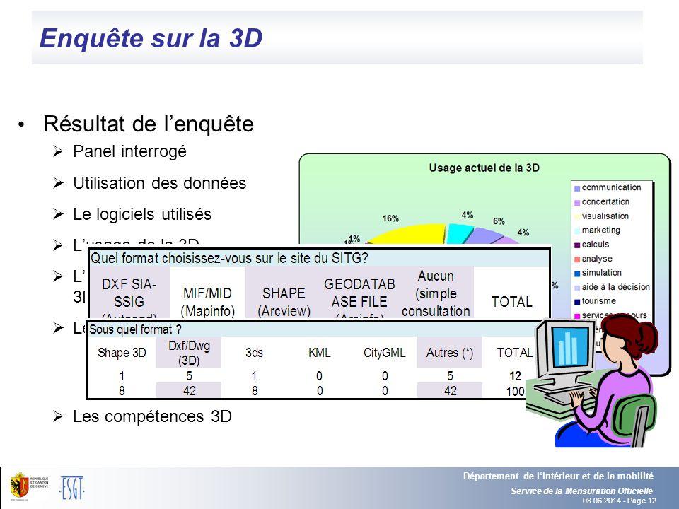Enquête sur la 3D Résultat de l'enquête Panel interrogé