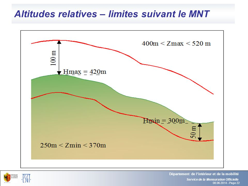 Altitudes relatives – limites suivant le MNT