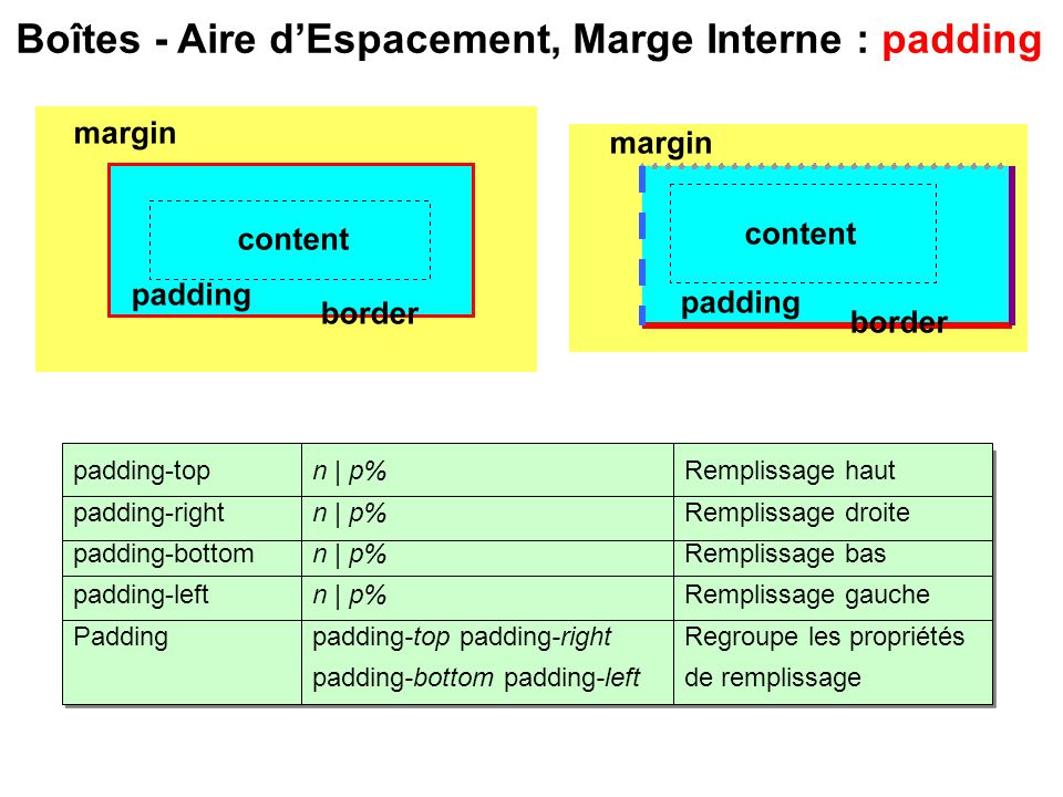 Boîtes - Aire d'Espacement, Marge Interne : padding