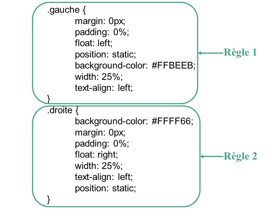 Règle 1 Règle 2 .gauche { margin: 0px; padding: 0%; float: left;