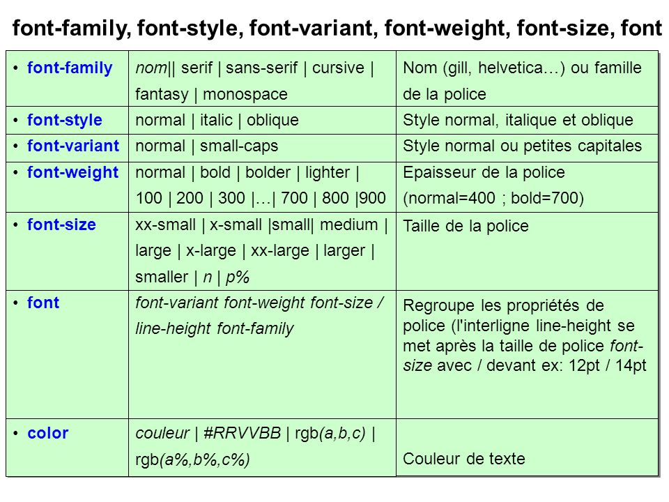 font-family, font-style, font-variant, font-weight, font-size, font