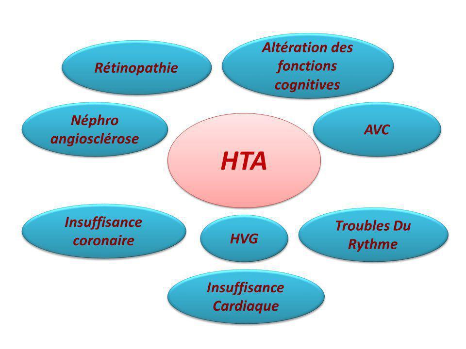 HTA Altération des fonctions cognitives Rétinopathie Néphro AVC
