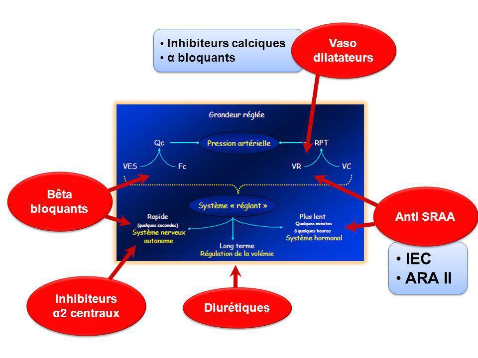 Inhibiteurs α2 centraux