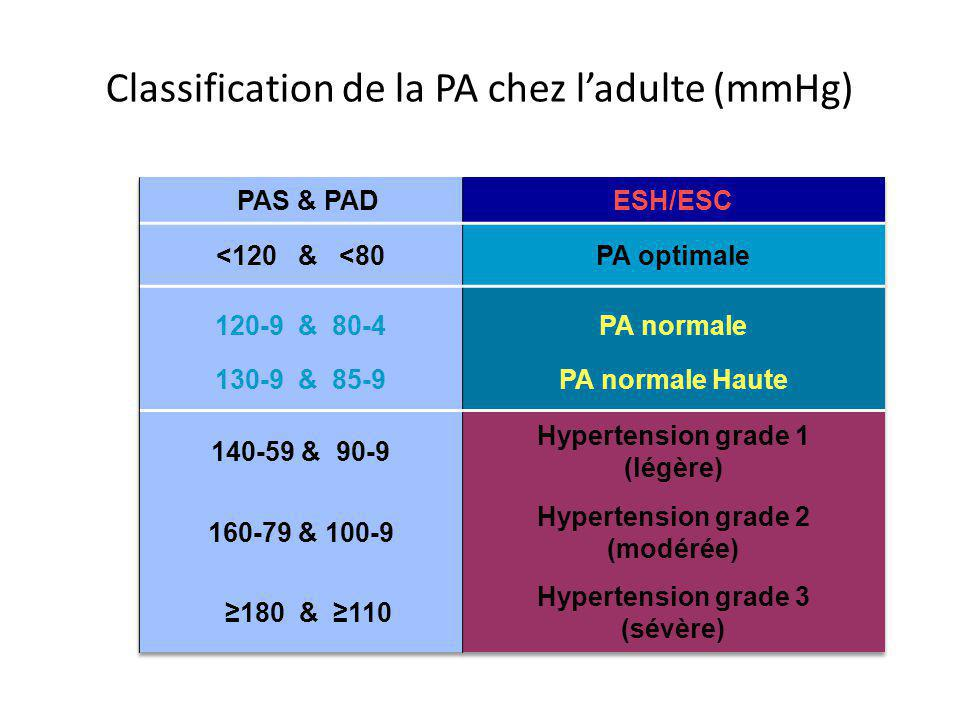 Classification de la PA chez l'adulte (mmHg)
