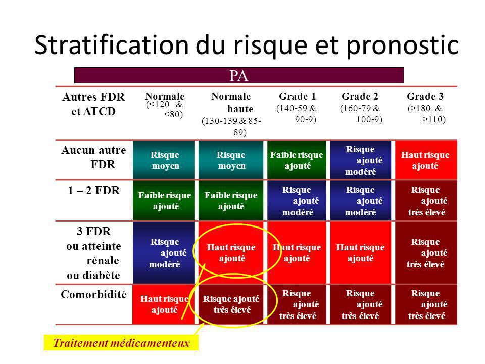 Stratification du risque et pronostic