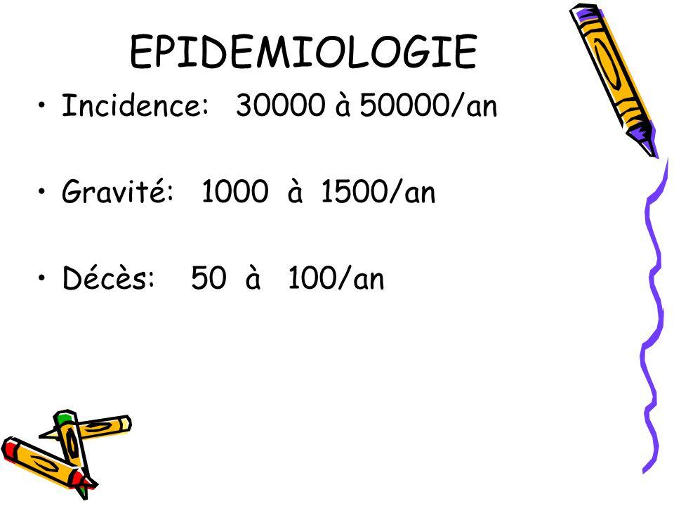 EPIDEMIOLOGIE Incidence: 30000 à 50000/an Gravité: 1000 à 1500/an