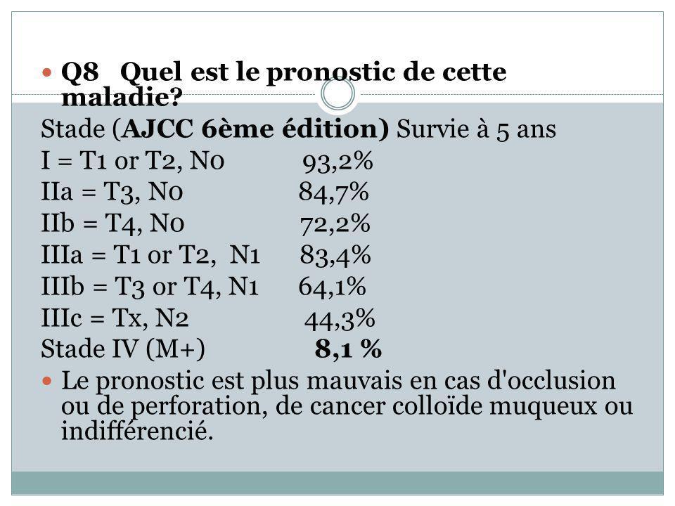 Q8 Quel est le pronostic de cette maladie