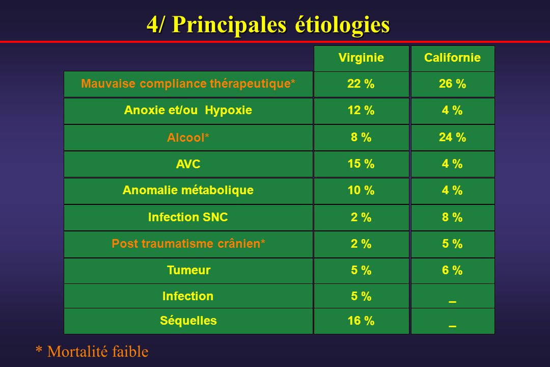 4/ Principales étiologies