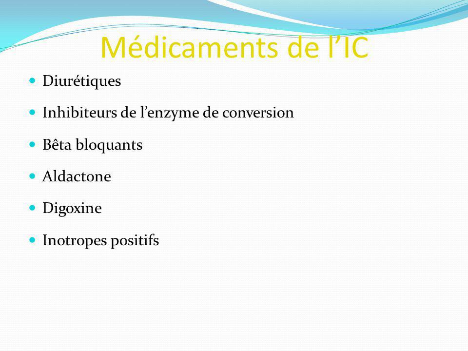Médicaments de l'IC Diurétiques Inhibiteurs de l'enzyme de conversion