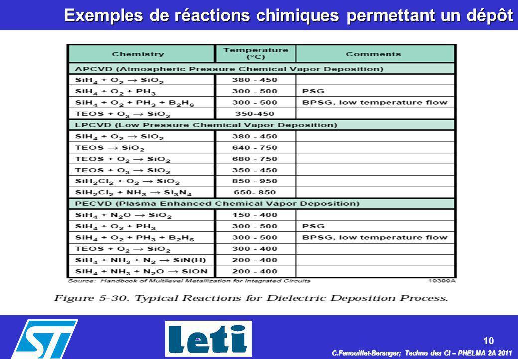 Exemples de réactions chimiques permettant un dépôt