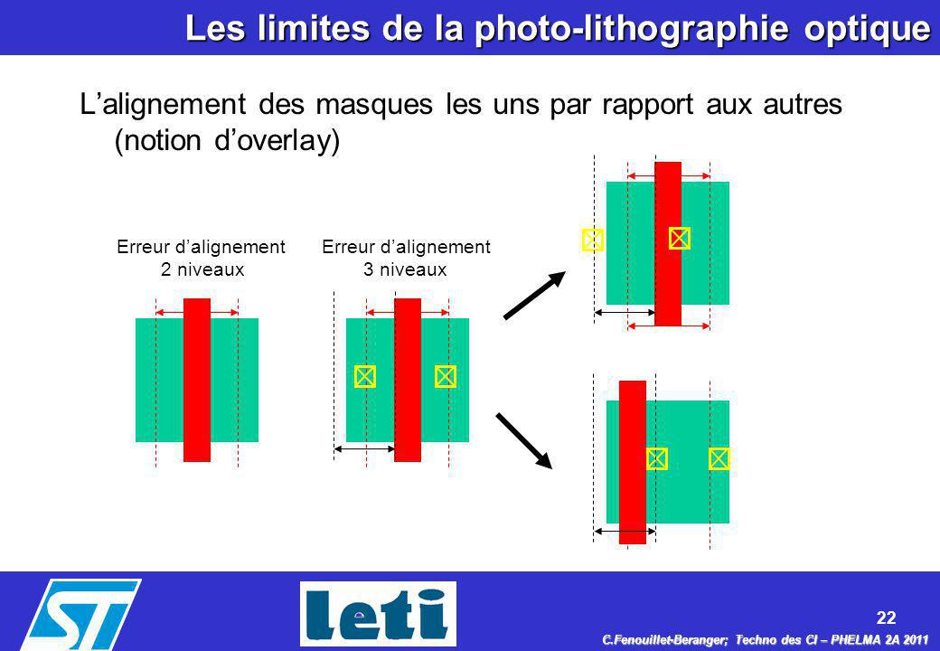 Les limites de la photo-lithographie optique