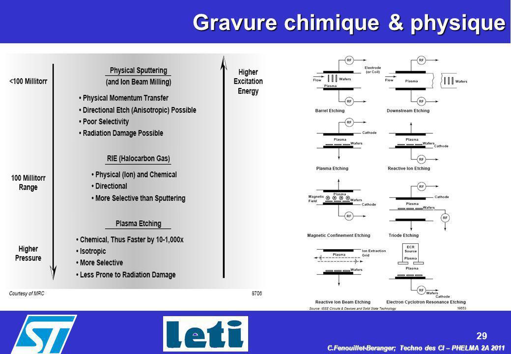 Gravure chimique & physique