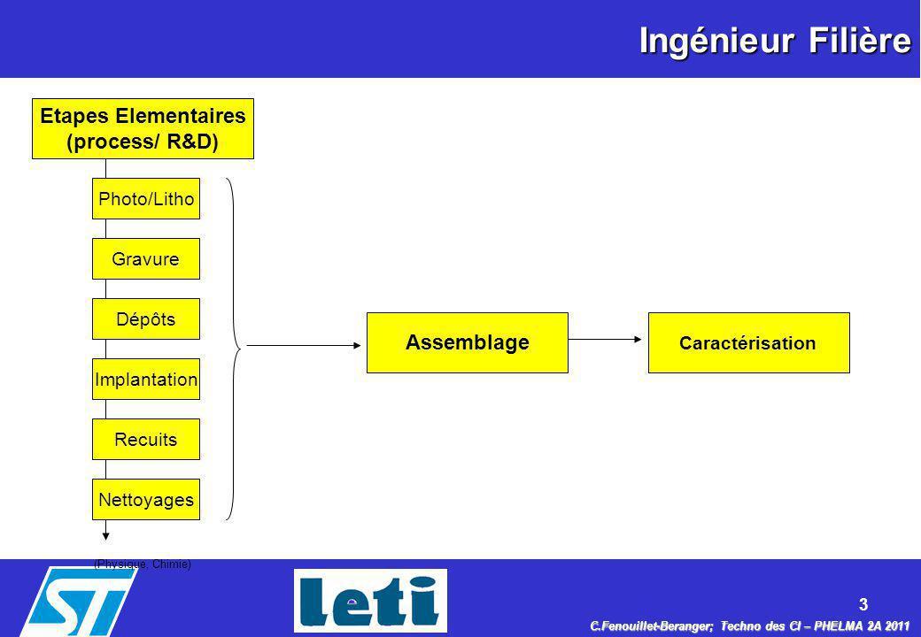 Ingénieur Filière Etapes Elementaires (process/ R&D) Assemblage