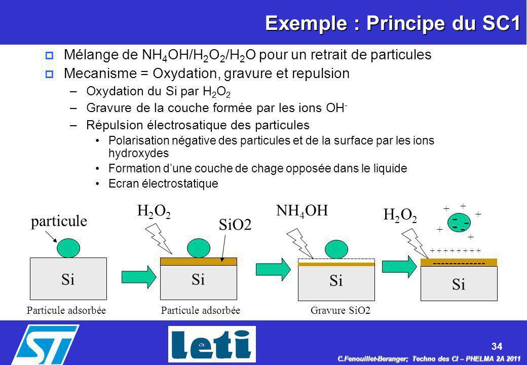 Exemple : Principe du SC1