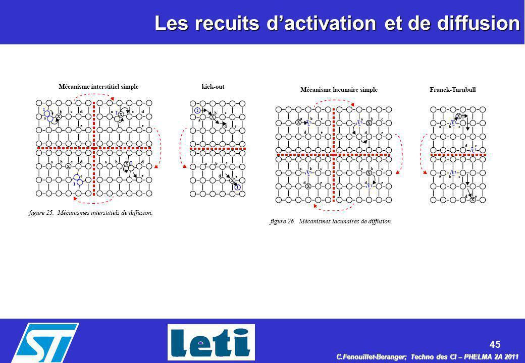 Les recuits d'activation et de diffusion