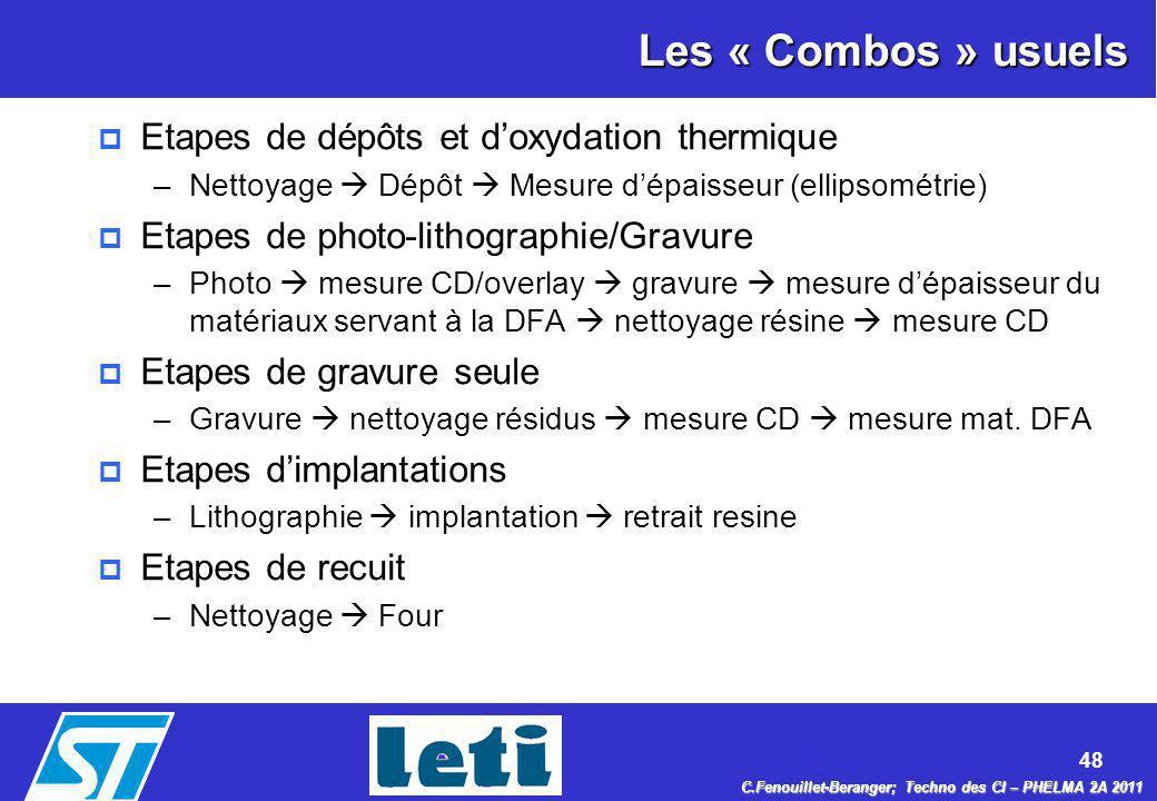 Les « Combos » usuels Etapes de dépôts et d'oxydation thermique