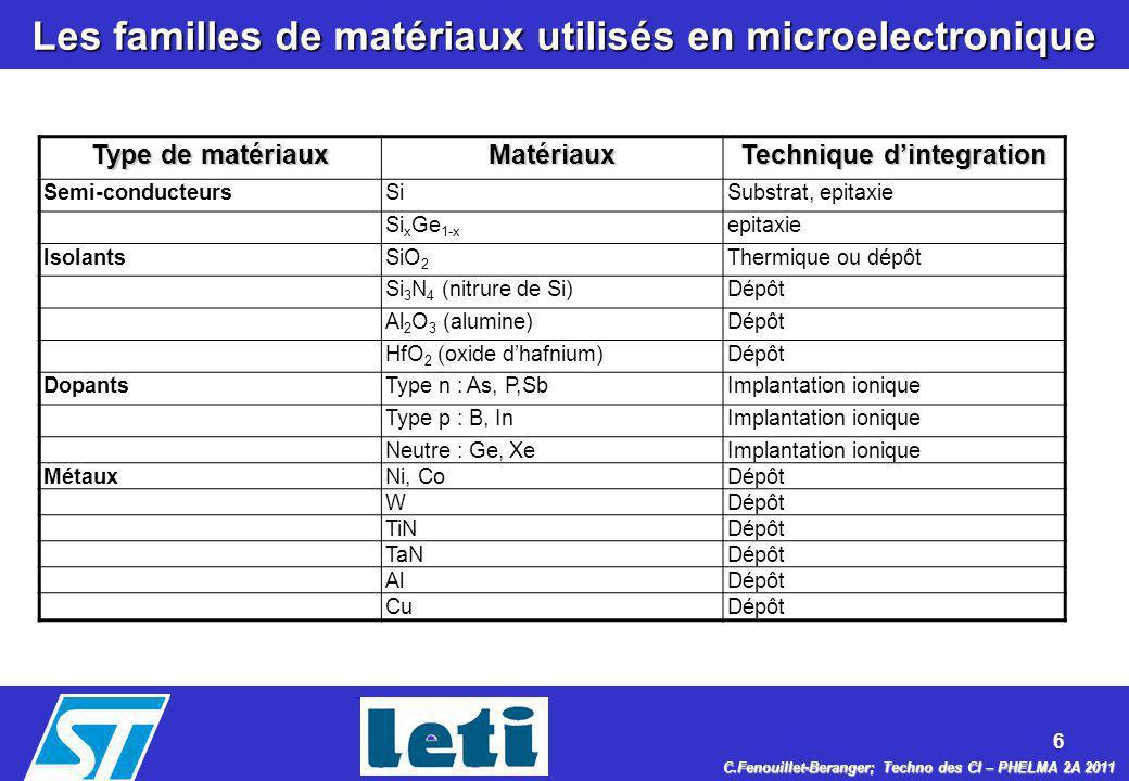 Les familles de matériaux utilisés en microelectronique