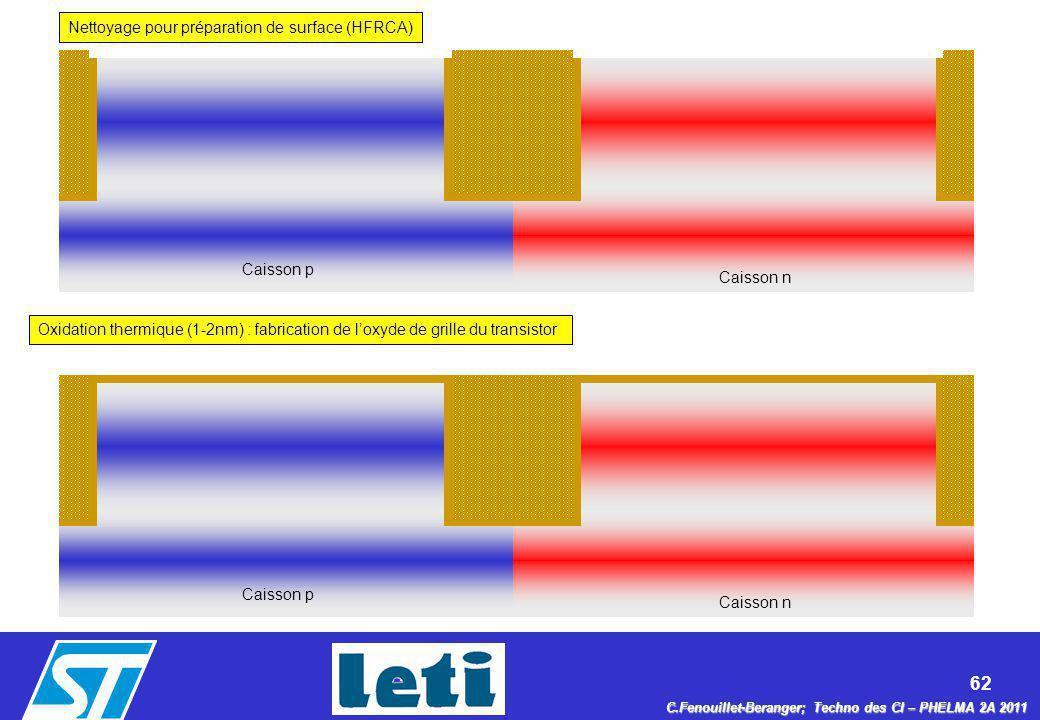 Nettoyage pour préparation de surface (HFRCA)
