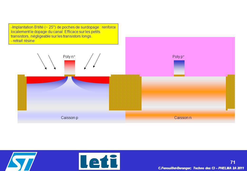 Implantation B tilté (~ 25°) de poches de surdopage : renforce localement le dopage du canal. Efficace sur les petits transistors, négligeable sur les transistors longs.