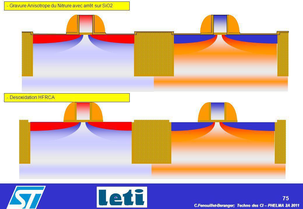 - Gravure Anisotrope du Nitrure avec arrêt sur SiO2