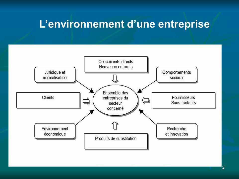 L'environnement d'une entreprise