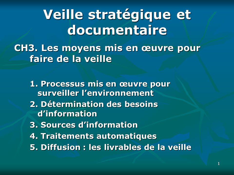 Veille stratégique et documentaire