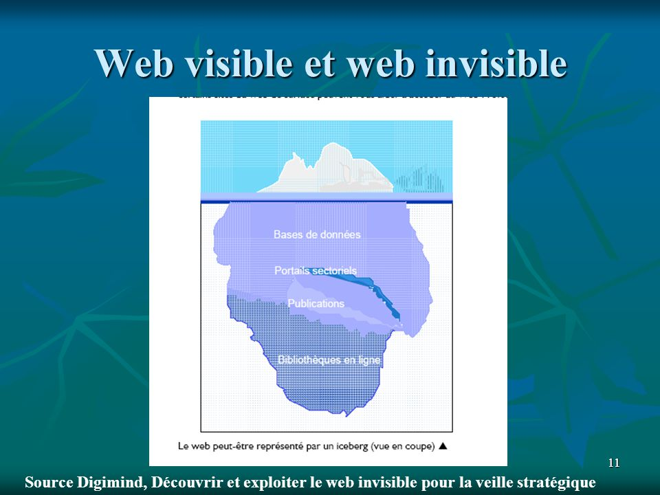 Web visible et web invisible