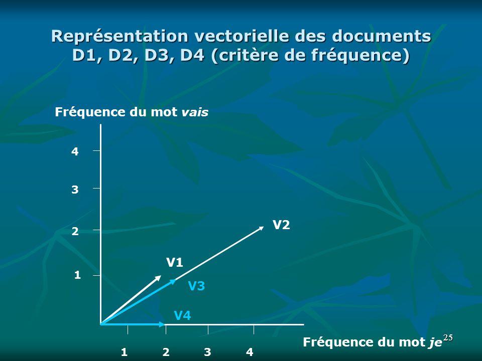 Représentation vectorielle des documents D1, D2, D3, D4 (critère de fréquence)