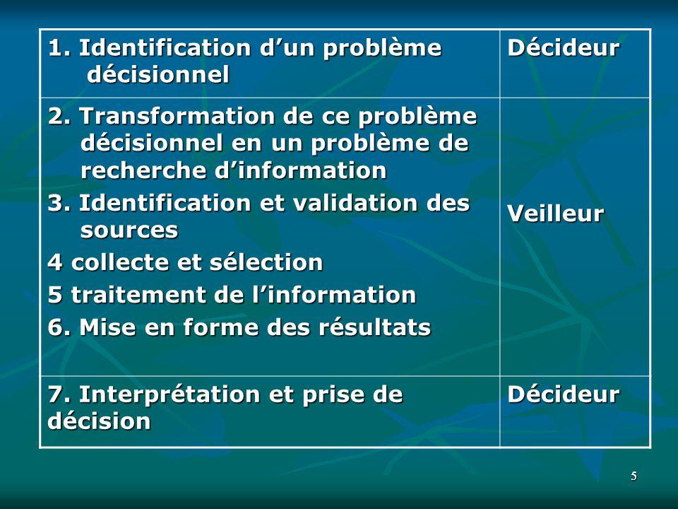 1. Identification d'un problème décisionnel Décideur