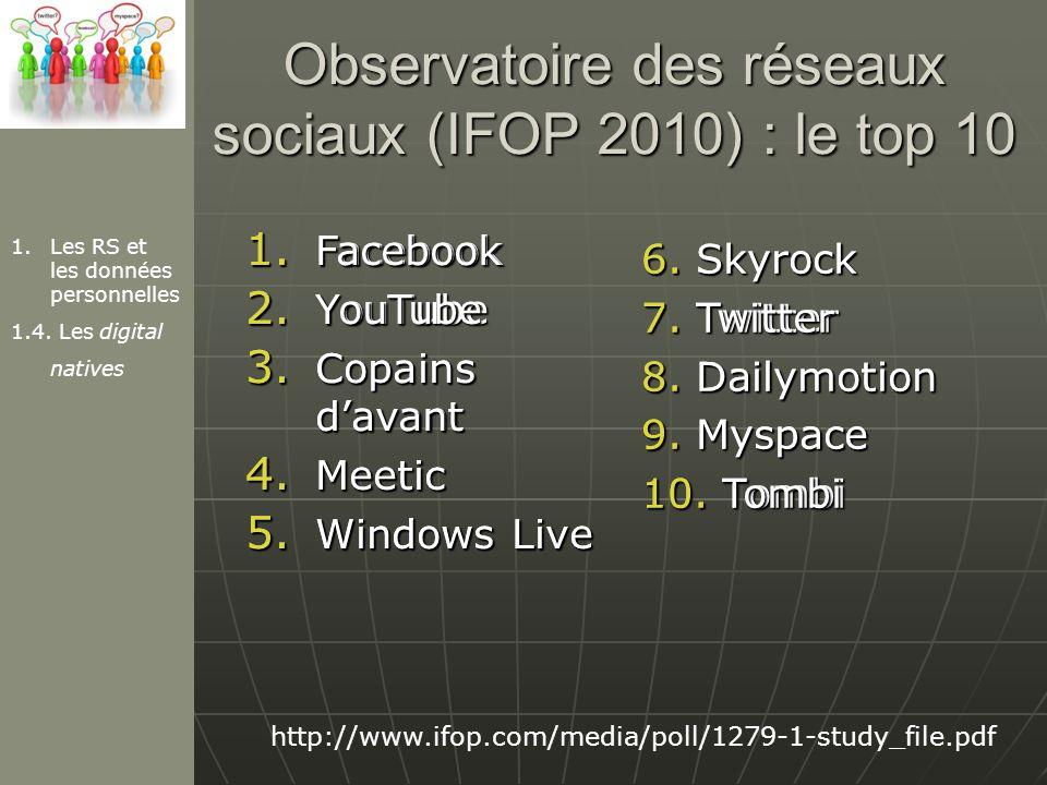 Observatoire des réseaux sociaux (IFOP 2010) : le top 10