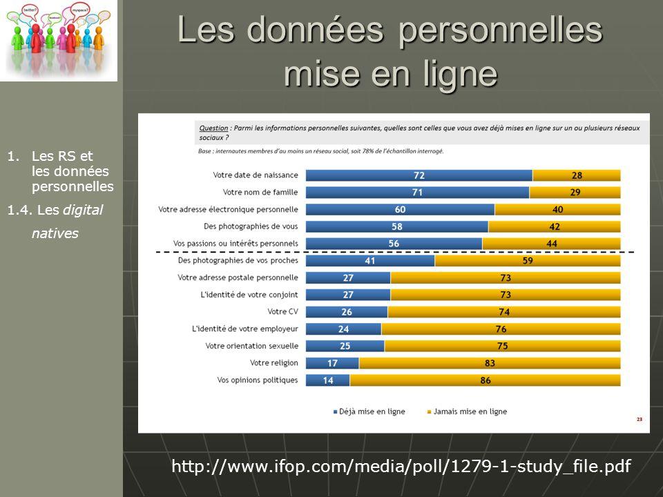 Les données personnelles mise en ligne