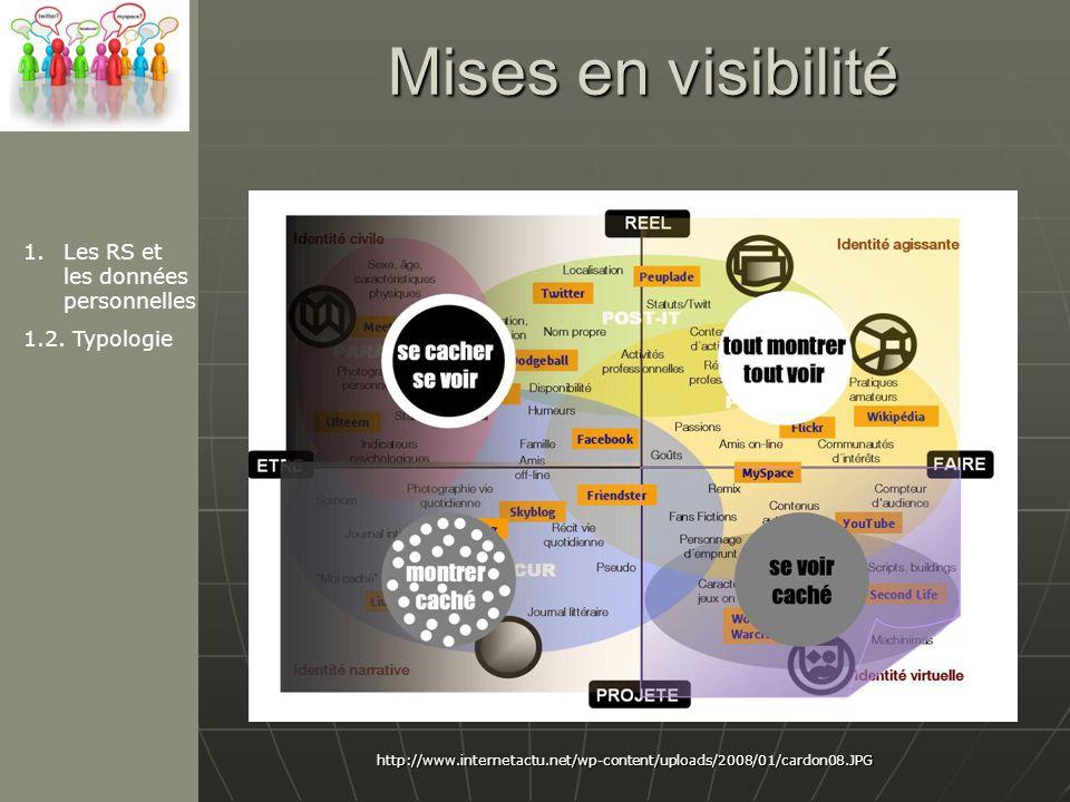 Mises en visibilité Les RS et les données personnelles 1.2. Typologie